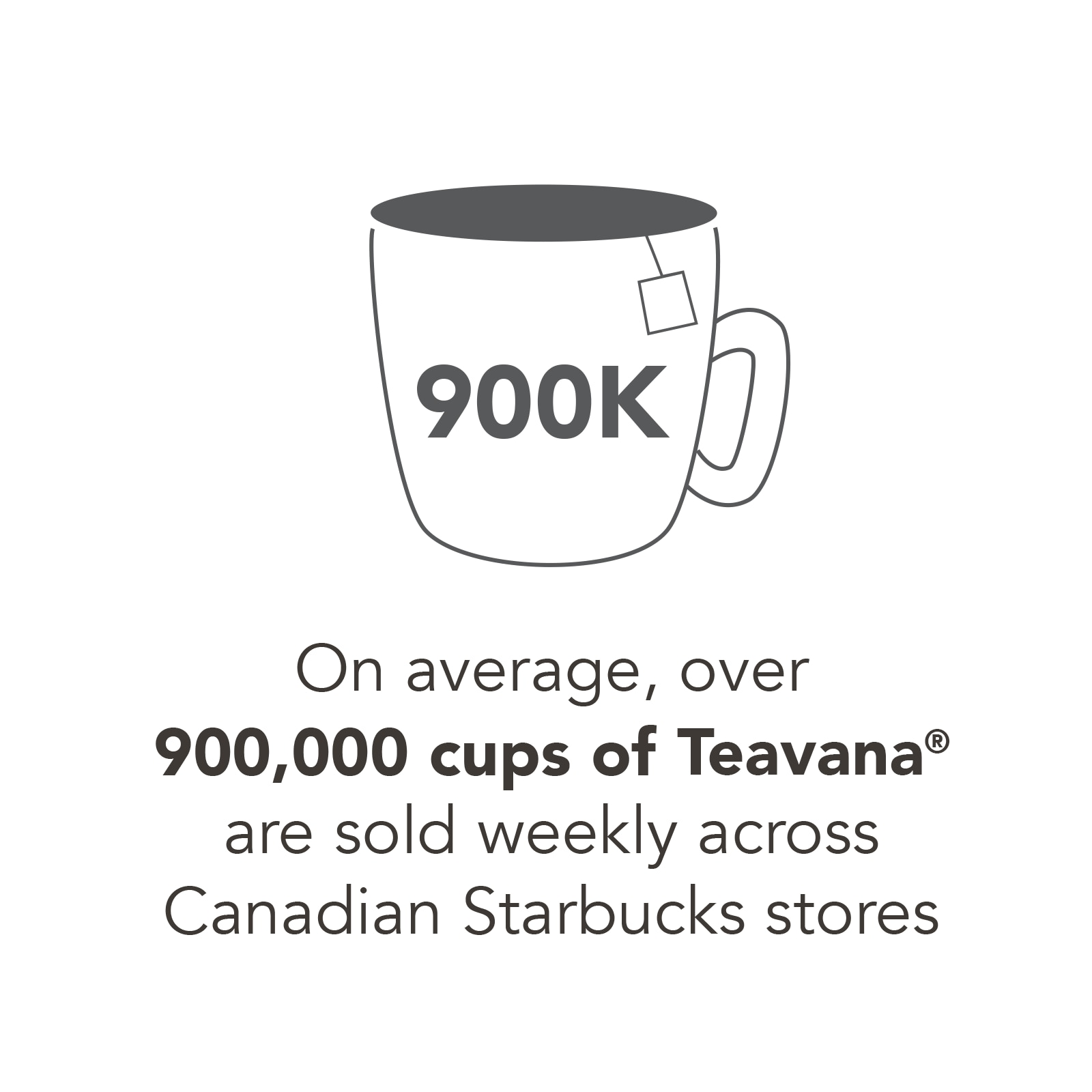 Over 6 million cups of Teavana teas are sold in 8,000+ U.S. Starbucks stores every week